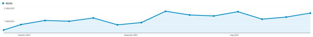 Wykres przedstawiający ROAS z kampanii Google Ads Jokergroup.pl w okresie 22.02-29.05.2021 Źródło: Google Analytics